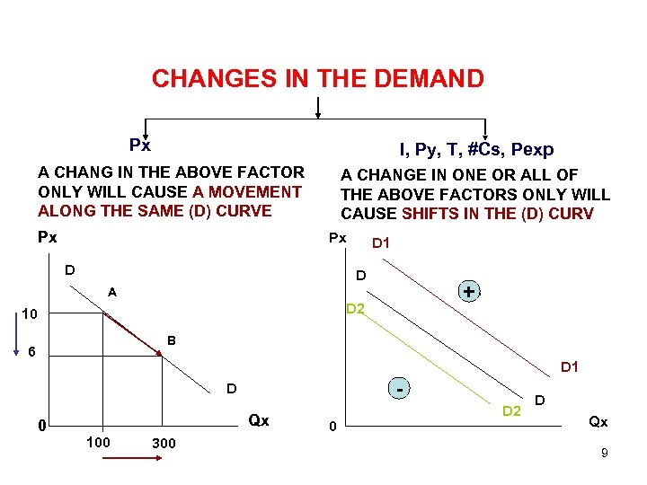 CHANGES IN THE DEMAND Px I, Py, T, #Cs, Pexp A CHANG IN THE