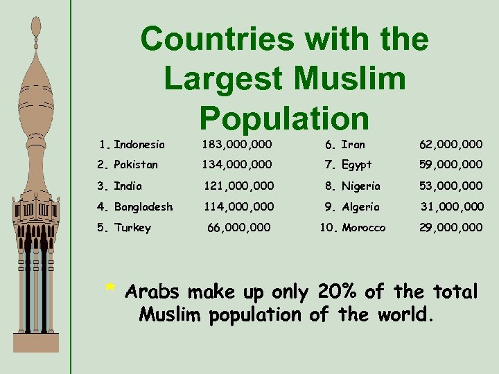 Countries with the Largest Muslim Population 1. Indonesia 183, 000 6. Iran 62, 000