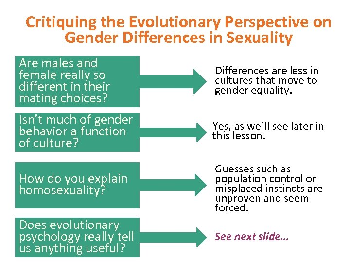Critiquing the Evolutionary Perspective on Gender Differences in Sexuality Are males and female really