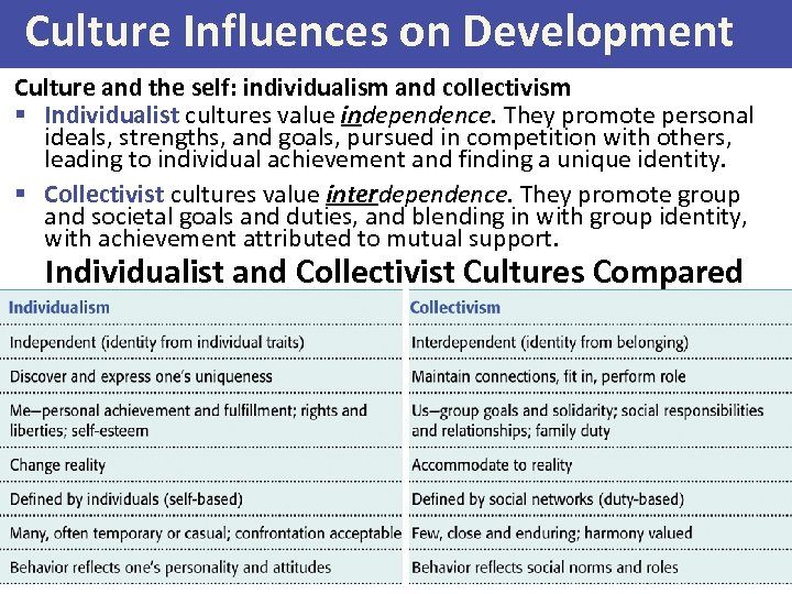 Culture Influences on Development Culture and the self: individualism and collectivism § Individualist cultures