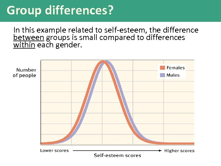 Group differences? In this example related to self-esteem, the difference between groups is small