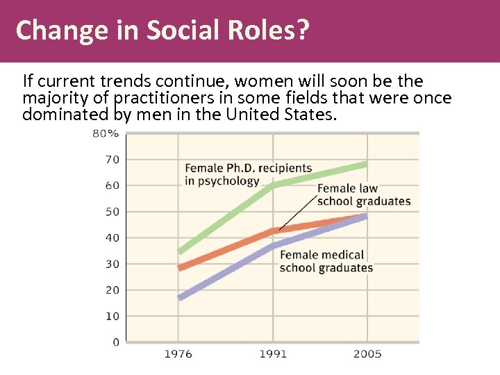 Change in Social Roles? If current trends continue, women will soon be the majority