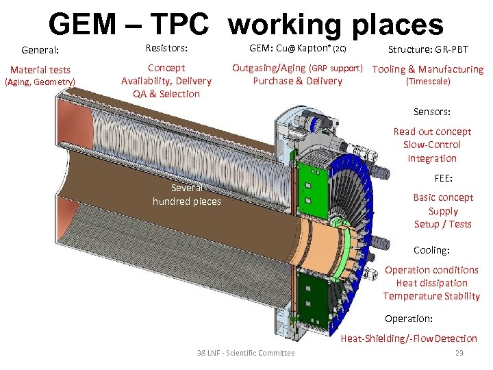 GEM – TPC working places General: Resistors: Material tests Concept Availability, Delivery QA &