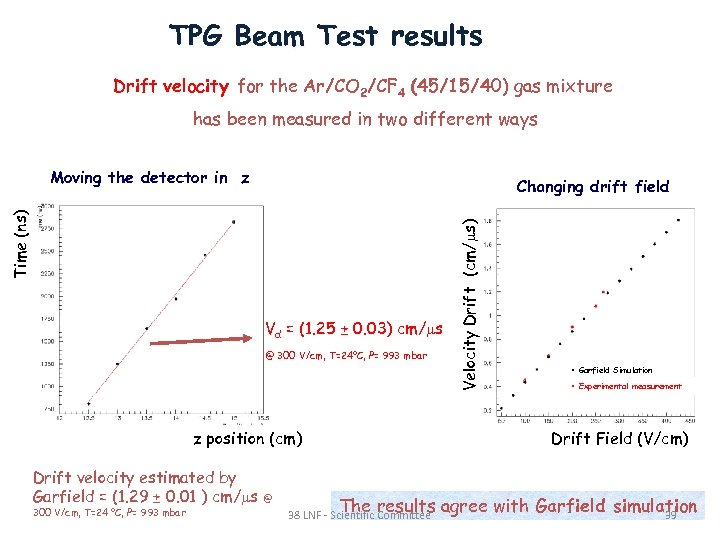 TPG Beam Test results Drift velocity for the Ar/CO 2/CF 4 (45/15/40) gas mixture