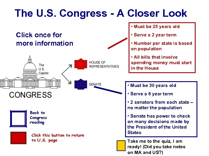 The U. S. Congress - A Closer Look • Must be 25 years old