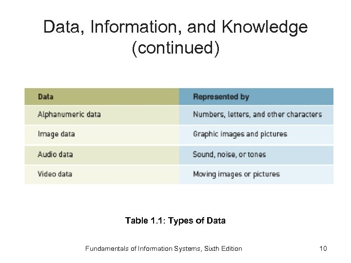 Data, Information, and Knowledge (continued) Table 1. 1: Types of Data Fundamentals of Information
