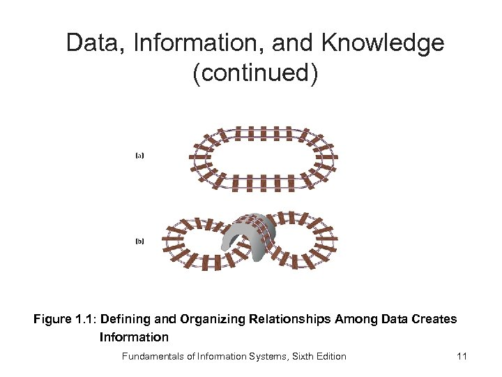 Data, Information, and Knowledge (continued) Figure 1. 1: Defining and Organizing Relationships Among Data