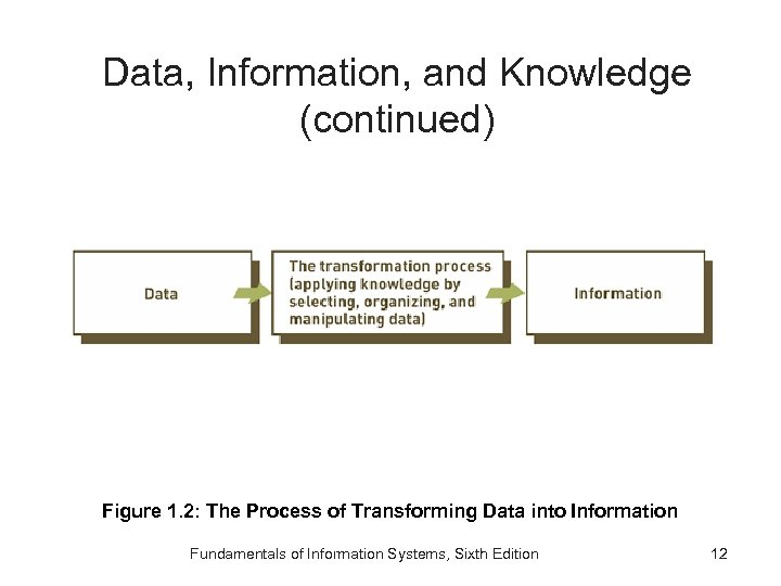 Data, Information, and Knowledge (continued) Figure 1. 2: The Process of Transforming Data into