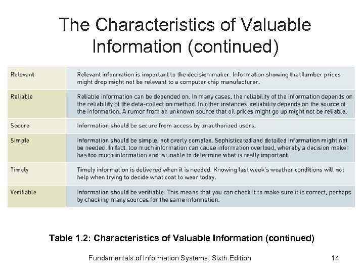 The Characteristics of Valuable Information (continued) Table 1. 2: Characteristics of Valuable Information (continued)