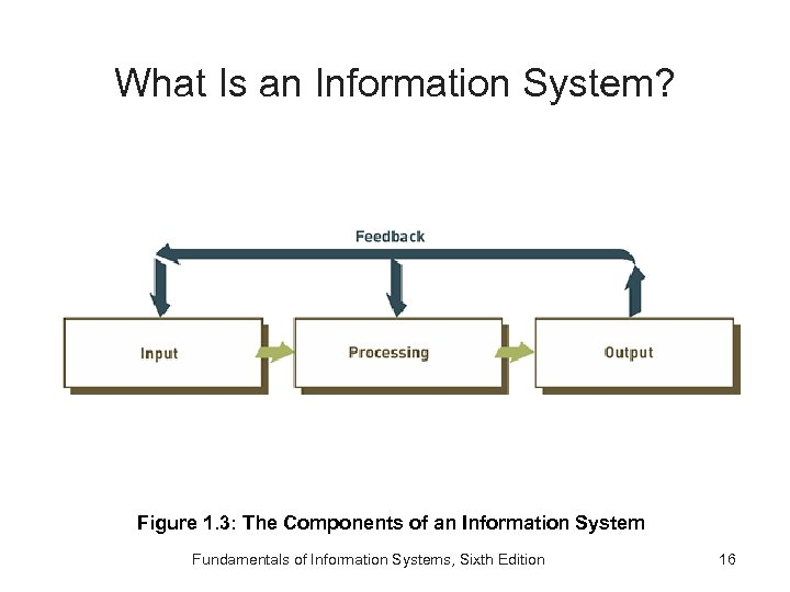 What Is an Information System? Figure 1. 3: The Components of an Information System