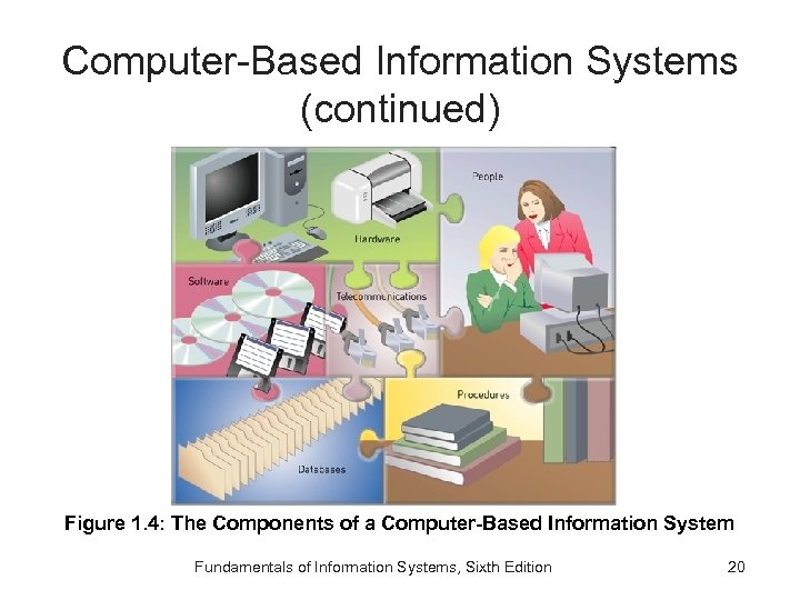 Computer-Based Information Systems (continued) Figure 1. 4: The Components of a Computer-Based Information System