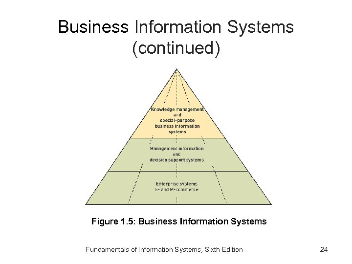 Business Information Systems (continued) Figure 1. 5: Business Information Systems Fundamentals of Information Systems,