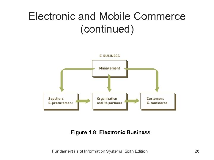 Electronic and Mobile Commerce (continued) Figure 1. 8: Electronic Business Fundamentals of Information Systems,