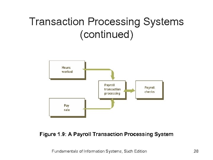Transaction Processing Systems (continued) Figure 1. 9: A Payroll Transaction Processing System Fundamentals of