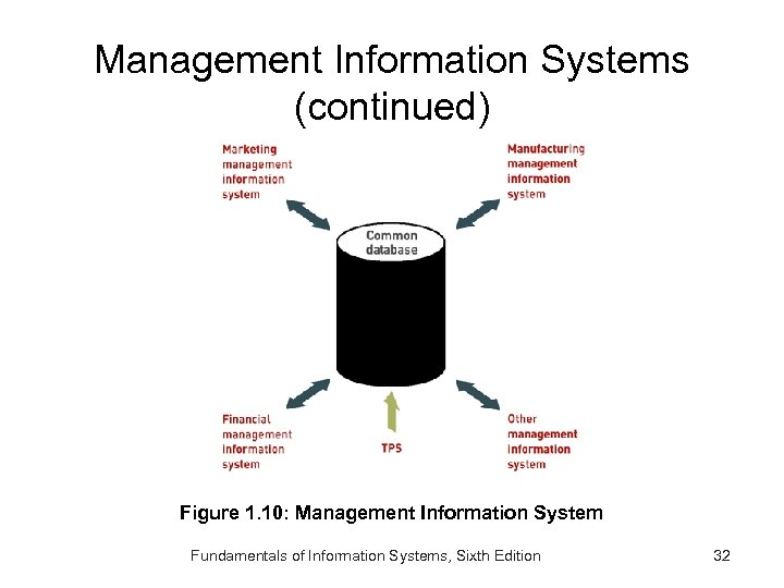 Management Information Systems (continued) Figure 1. 10: Management Information System Fundamentals of Information Systems,