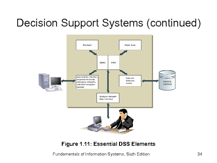 Decision Support Systems (continued) Figure 1. 11: Essential DSS Elements Fundamentals of Information Systems,