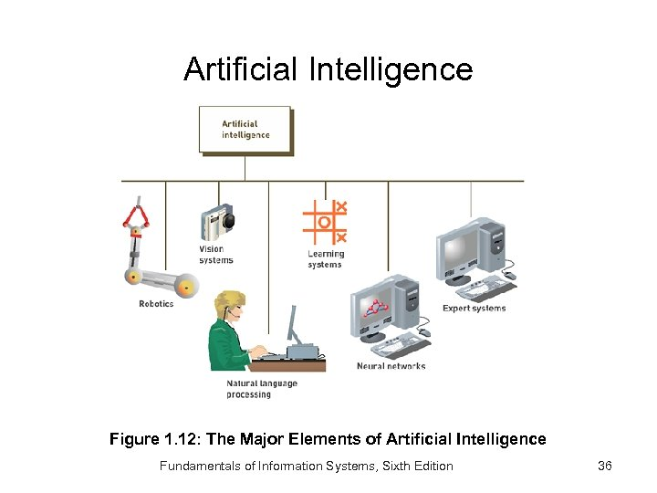 Artificial Intelligence Figure 1. 12: The Major Elements of Artificial Intelligence Fundamentals of Information