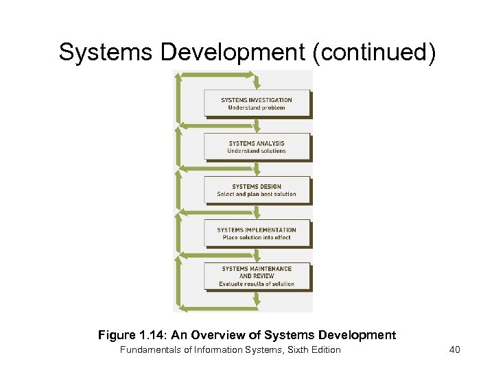 Systems Development (continued) Figure 1. 14: An Overview of Systems Development Fundamentals of Information