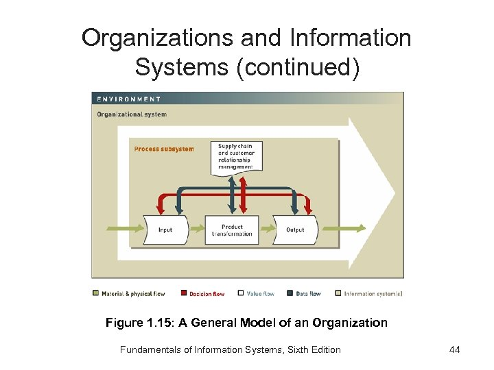 Organizations and Information Systems (continued) Figure 1. 15: A General Model of an Organization