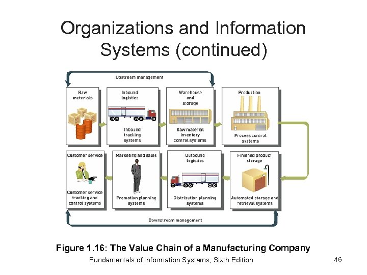 Organizations and Information Systems (continued) Figure 1. 16: The Value Chain of a Manufacturing