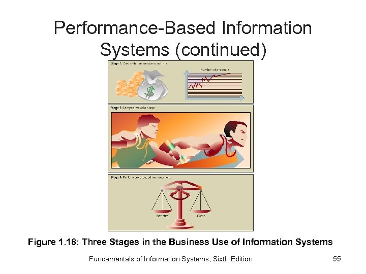 Performance-Based Information Systems (continued) Figure 1. 18: Three Stages in the Business Use of