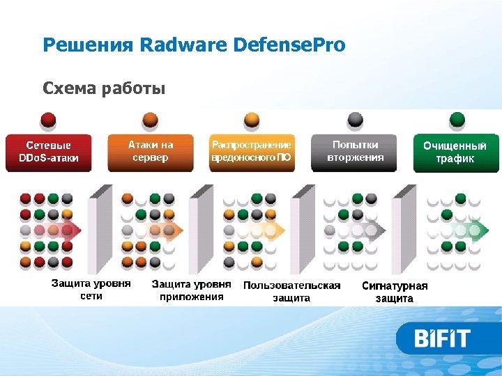 Решения Radware Defense. Pro Схема работы