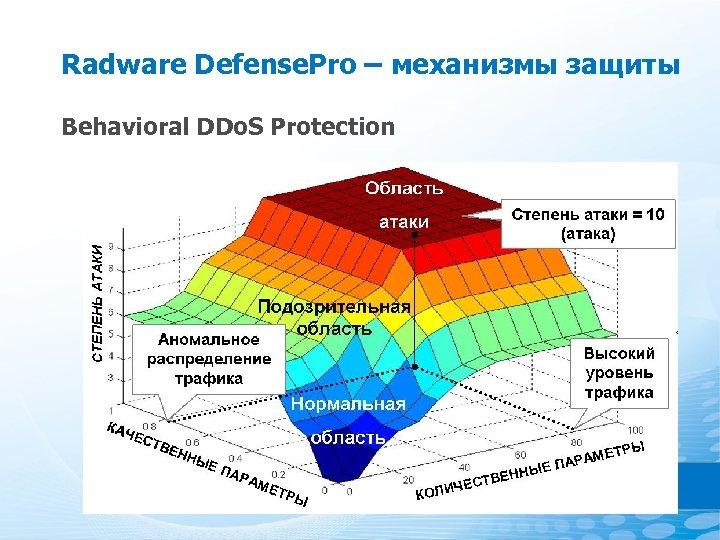Radware Defense. Pro – механизмы защиты Behavioral DDo. S Protection