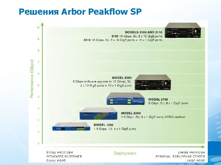 Решения Arbor Peakflow SP