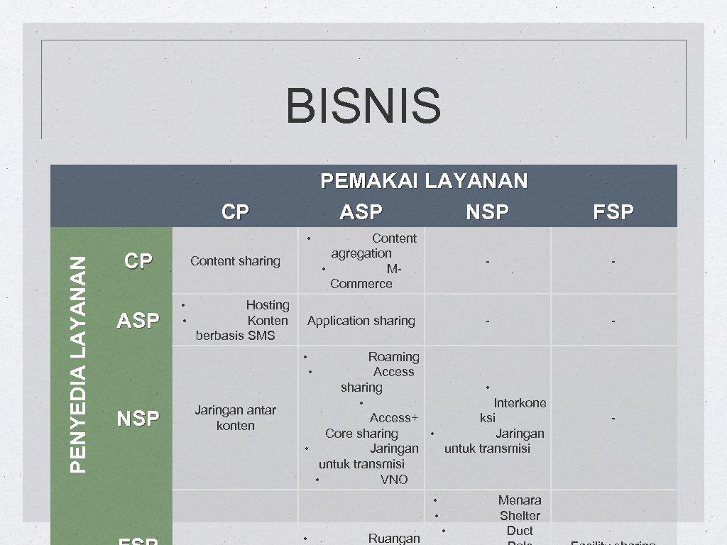 BISNIS PEMAKAI LAYANAN ASP NSP CP PENYEDIA LAYANAN • CP ASP Content agregation •