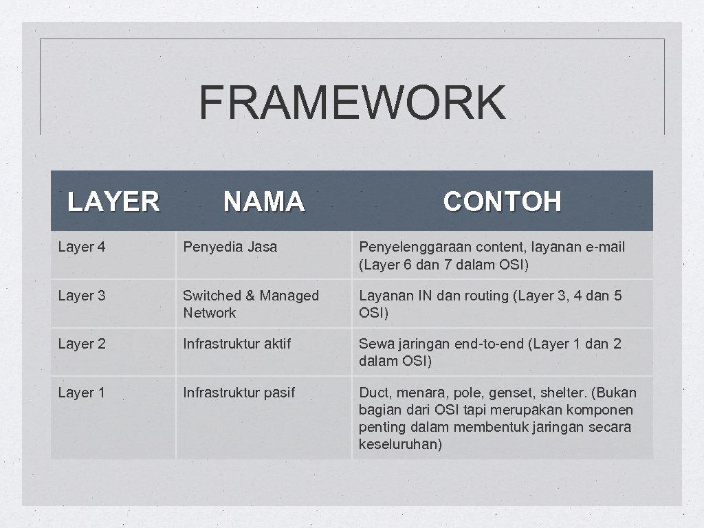 FRAMEWORK LAYER NAMA CONTOH Layer 4 Penyedia Jasa Penyelenggaraan content, layanan e-mail (Layer 6