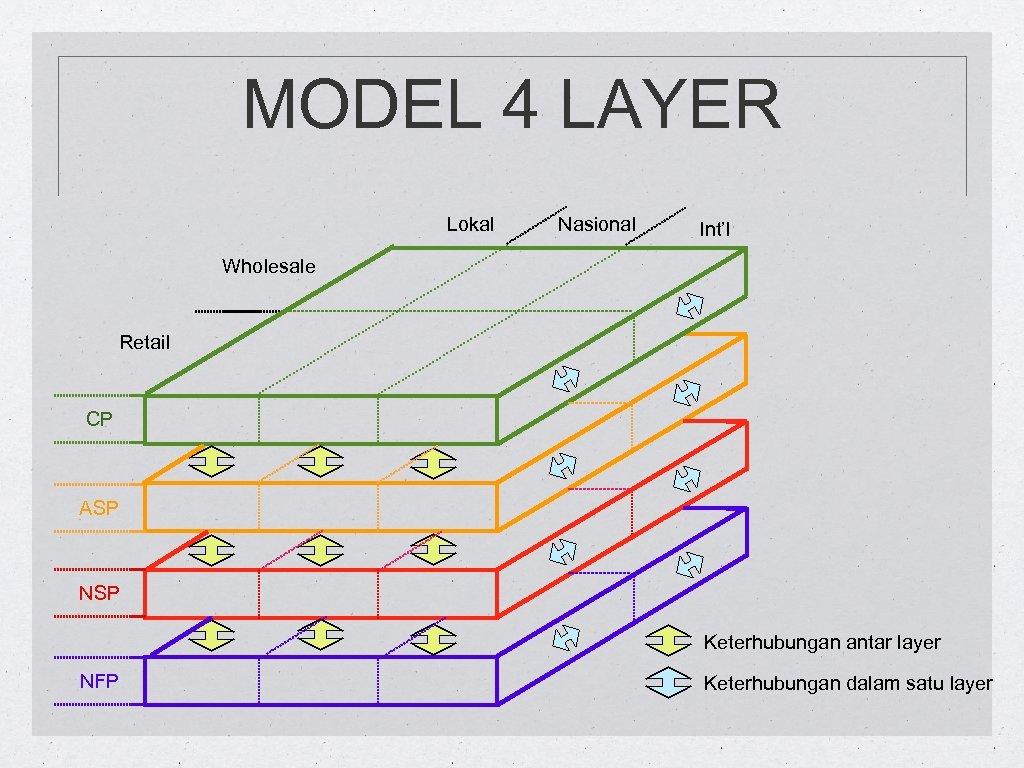 MODEL 4 LAYER Lokal Nasional Int'l Wholesale Retail CP ASP NSP Keterhubungan antar layer