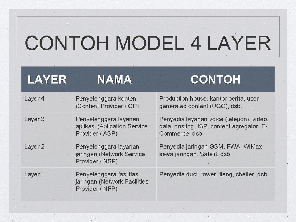 CONTOH MODEL 4 LAYER NAMA CONTOH Layer 4 Penyelenggara konten (Content Provider / CP)