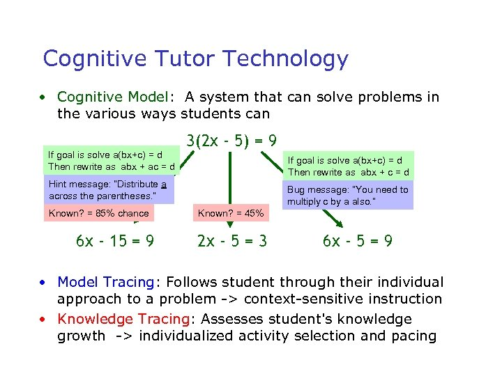 Cognitive Tutor Technology • Cognitive Model: A system that can solve problems in the