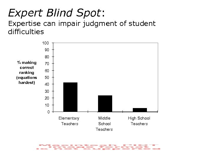 Expert Blind Spot: Expertise can impair judgment of student difficulties 100 90 80 %