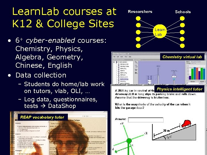 Learn. Lab courses at K 12 & College Sites • 6+ cyber-enabled courses: Chemistry,