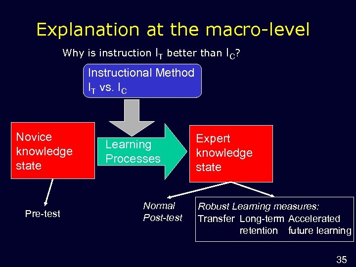 Explanation at the macro-level Why is instruction IT better than IC? Instructional Method IT