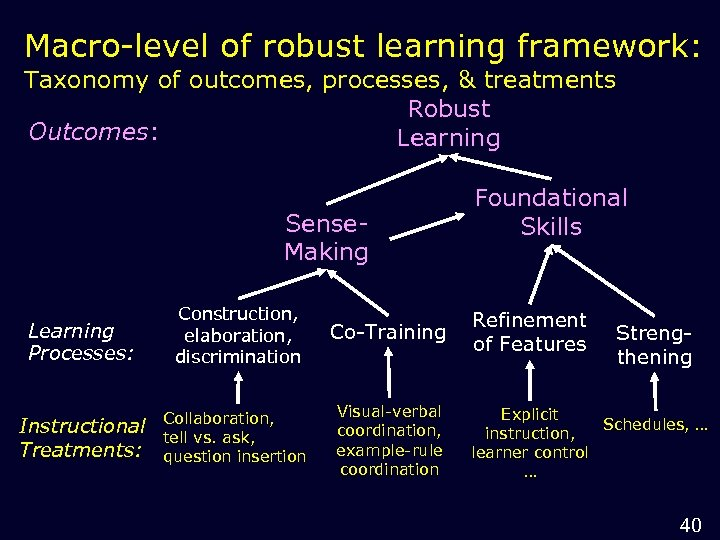 Macro-level of robust learning framework: Taxonomy of outcomes, processes, & treatments Robust Outcomes: Learning