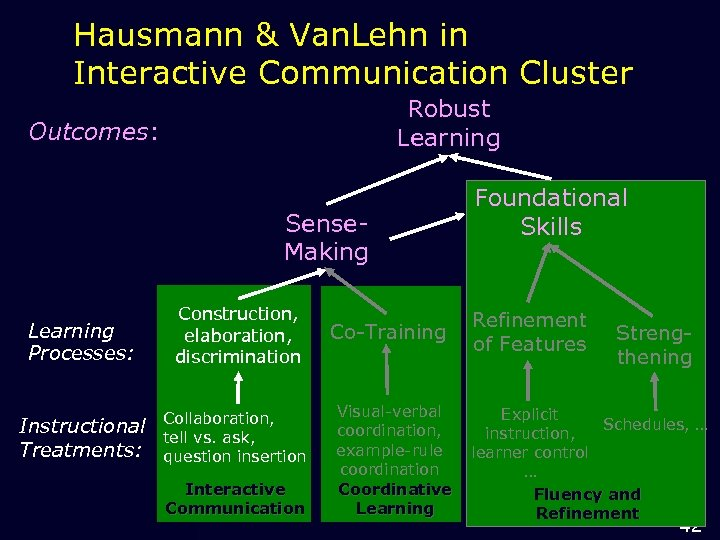 Hausmann & Van. Lehn in Interactive Communication Cluster Robust Learning Outcomes: Sense. Making Learning