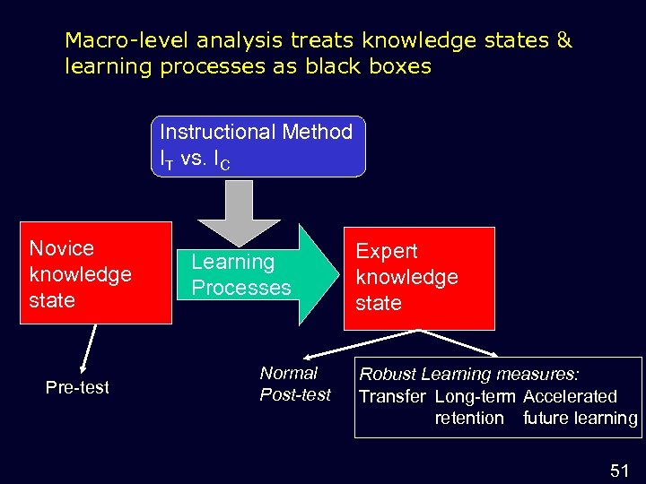 Macro-level analysis treats knowledge states & learning processes as black boxes Instructional Method IT
