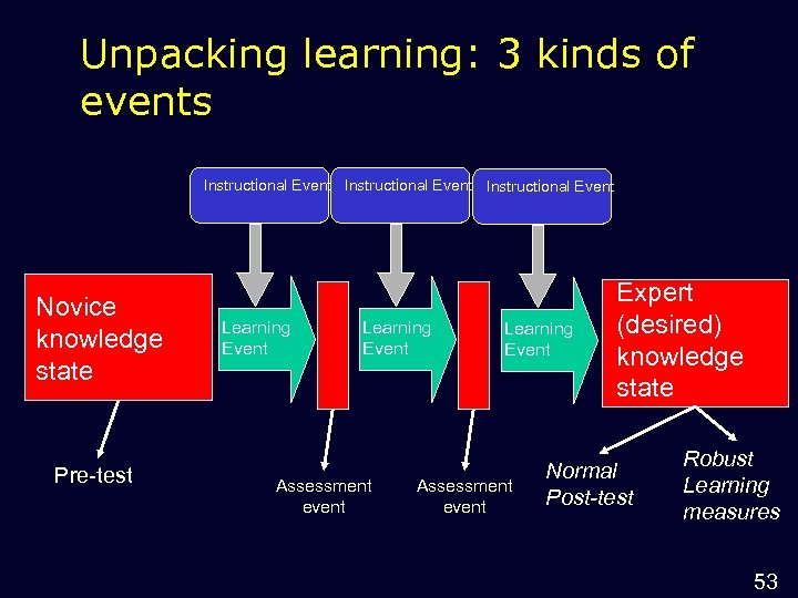 Unpacking learning: 3 kinds of events Instructional Event Novice knowledge state Pre-test Learning Event