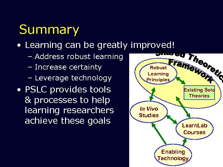 Summary • Learning can be greatly improved! – Address robust learning – Increase certainty