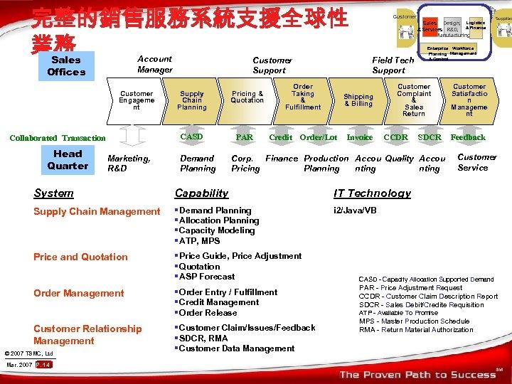 完整的銷售服務系統支援全球性 業務 Sales Account Manager Offices Customer Engageme nt Supply Chain Planning CASD Collaborated