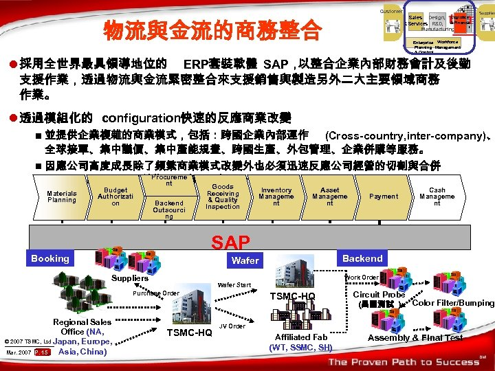 Customer Sales Design, Logistics & Services R&D, & Finance Manufacturing 物流與金流的商務整合 Supplier Enterprise Workforce