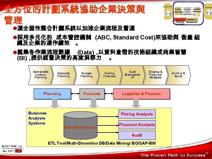 全方位的計劃系統協助企業決策與 管理 Customer Sales Design, Logistics & Services R&D, & Finance Manufacturing Enterprise Planning