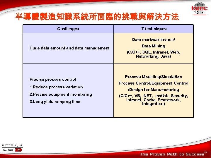 半導體製造知識系統所面臨的挑戰與解決方法 Challenges IT techniques Data mart/warehouse/ Huge data amount and data management Precise process
