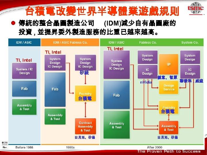 台積電改變世界半導體業遊戲規則 l 傳統的整合晶圓製造公司 (IDM)減少自有晶圓廠的 投資 , 並提昇委外製造服務的比重已越來越高。 TI, Intel 矽統 n. Vidia 創意、智原 台積電