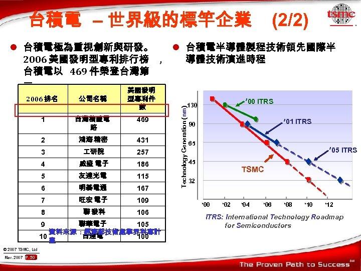 台積電 – 世界級的標竿企業 (2/2) l 台積電極為重視創新與研發。 l 台積電半導體製程技術領先國際半 2006 美國發明型專利排行榜 , 導體技術演進時程 台積電以 469