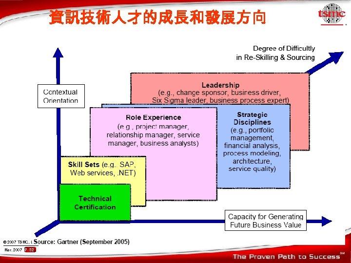 資訊技術人才的成長和發展方向 © 2007 TSMC, Ltd Mar. 2007 P. 32