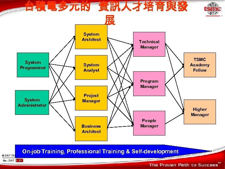 台積電多元的 資訊人才培育與發 展 System Architect System Programmer Technical Manager TSMC Academy Fellow System Analyst