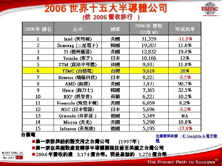 2006 世界十五大半導體公司 (依 2006 營收排行 ) 台積電 主要資料來源 報 l第一家掛牌紐約證交所之台灣公司 (1997年 ) l第一家在美國設廠並轉移半導體製程技術至美國之台灣公司 ©